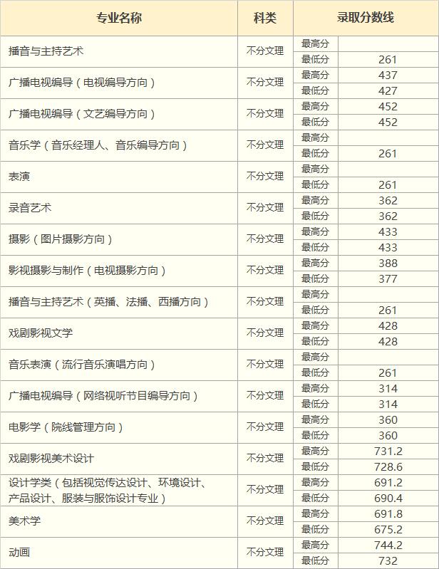 中国传媒大学南广学院2018年上海市艺术类录取分数线