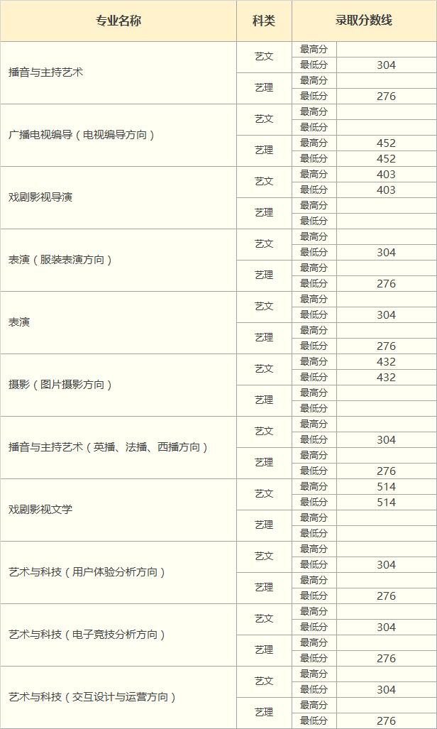 中国传媒大学南广学院2018年陕西省艺术类录取分数线