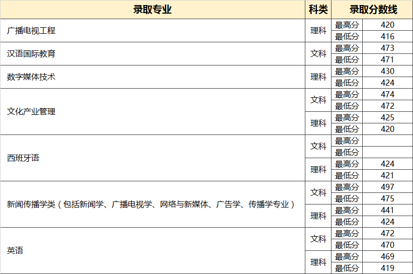中国传媒大学南广学院2018年山西省普通类录取分数线