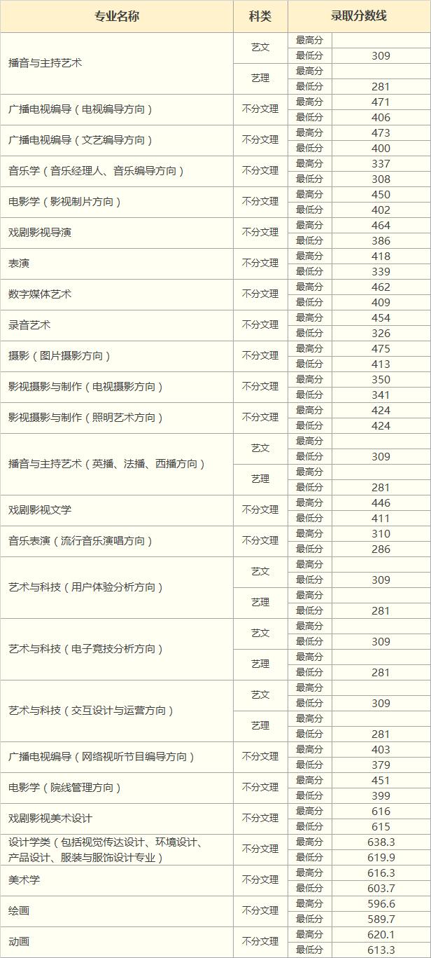 中国传媒大学南广学院2018年山西省艺术类录取分数线