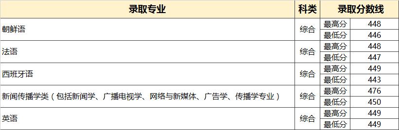 中国传媒大学南广学院2018年上海省普通类录取分数线