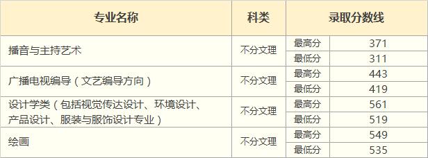 2018年甘肃省艺术类录取分数线