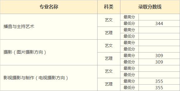 2018年青海省艺术类录取分数线