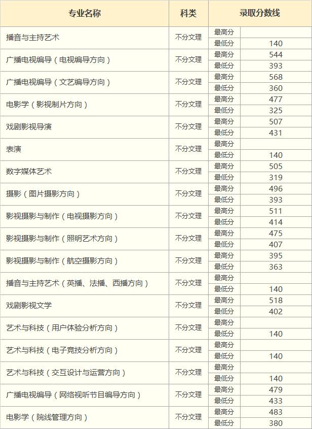 2018年河北省艺术类录取分数线