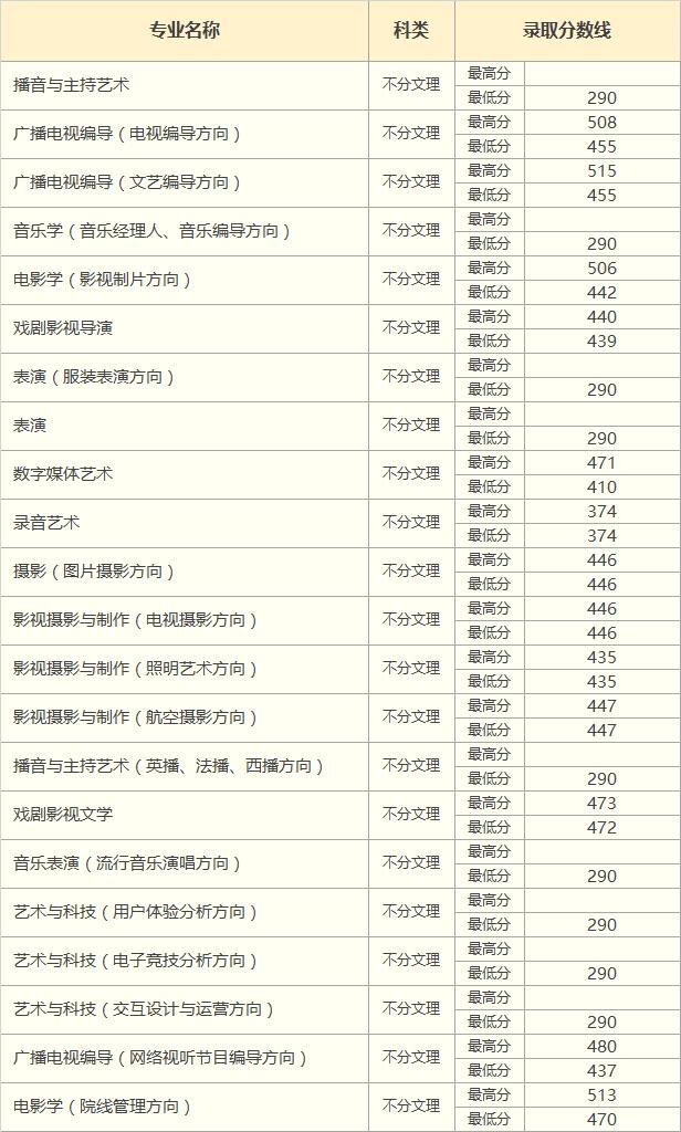 2018年江西省艺术类录取分数线