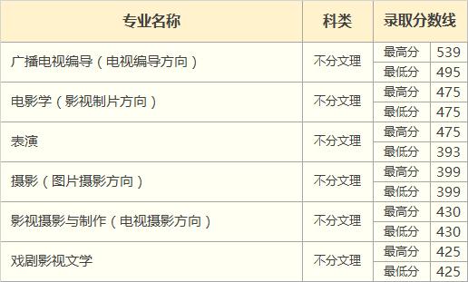 2018年云南省艺术类录取分数线