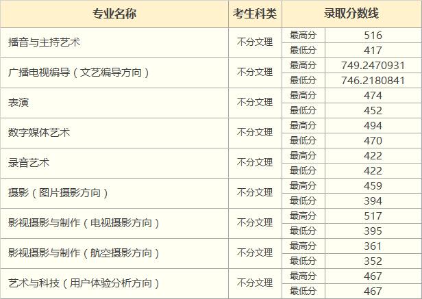 2018年重庆市艺术类录取分数线