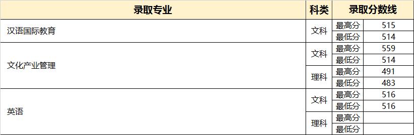 2018年北京市普通类录取分数线