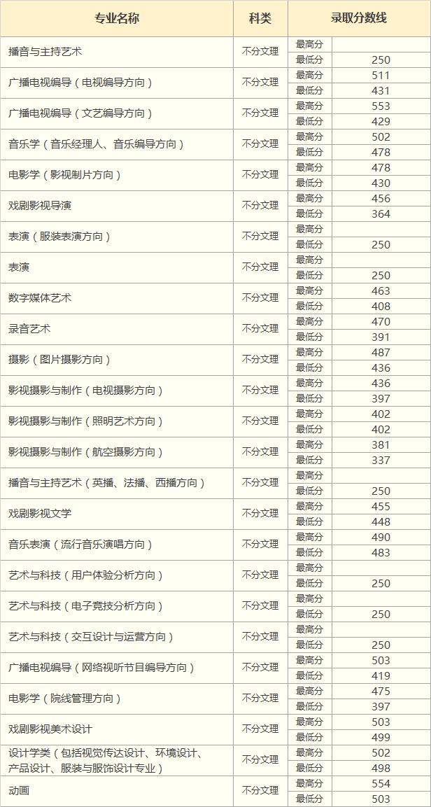 2018年广东省艺术类录取分数线