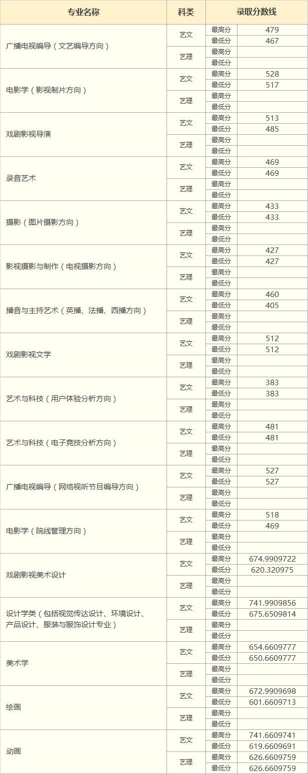 中国传媒大学南广学院2018年贵州省艺术类录取分数线