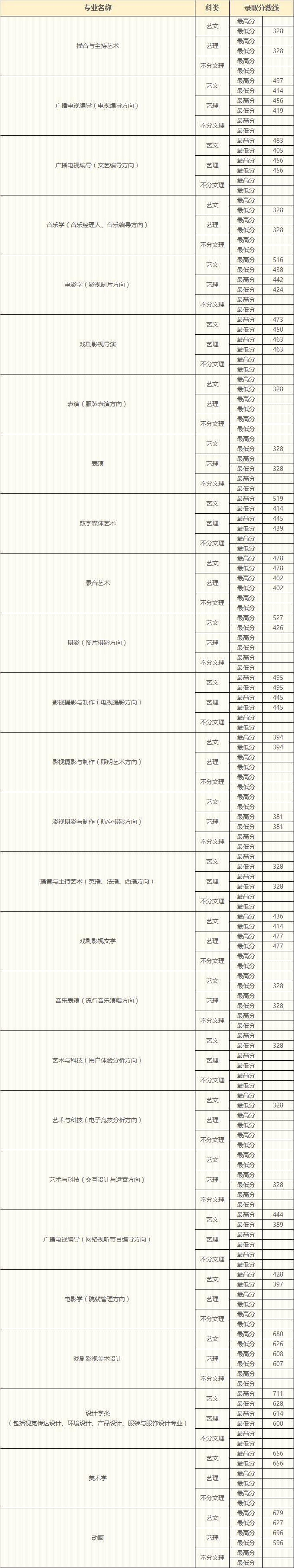 中国传媒大学南广学院2018年河南省艺术类录取分数线