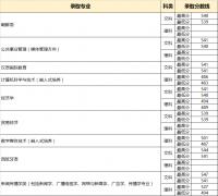 中国传媒大学南广学院2018年在安徽,北京,福建录取分数线