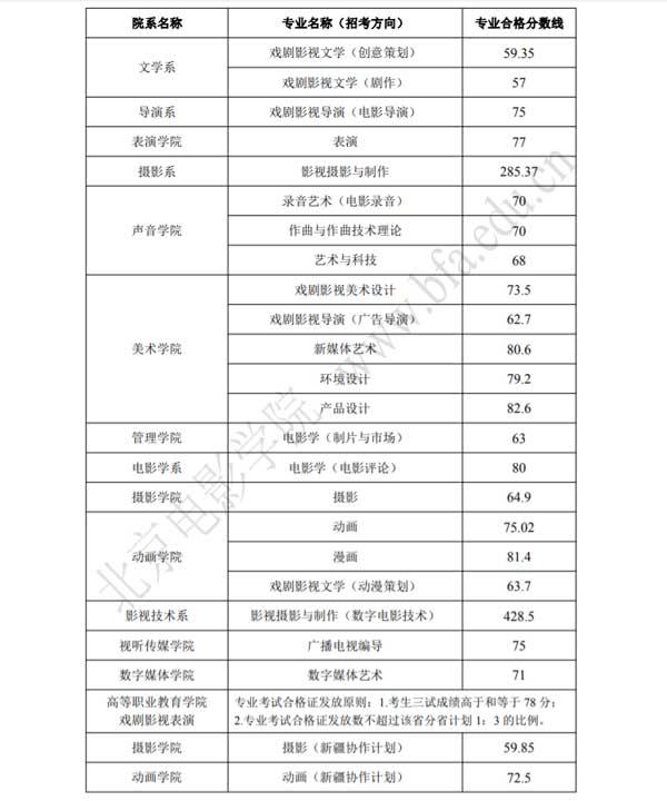 北京电影学院2018录取分数线2