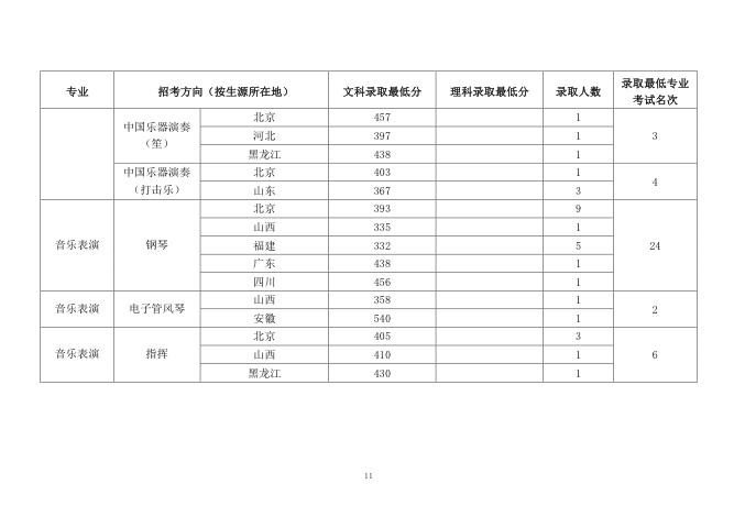 中国音乐学院2018录取分数线12