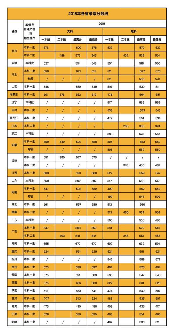 北京印刷学院2018录取分数线2