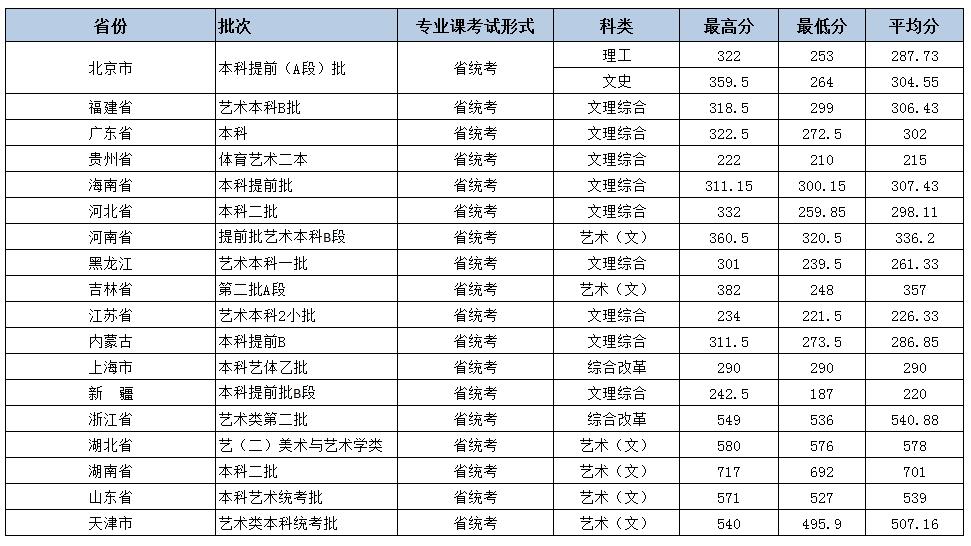 北京城市学院2018年艺术类录取分数线