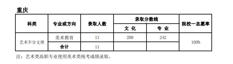 天津师范大学2018年艺术类高职录取分数线2