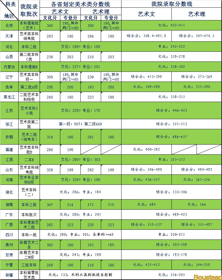 天津商业大学宝德学院2018年艺术类录取分数线