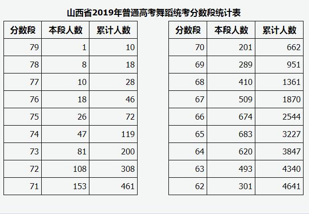 山西2019年音乐类、舞蹈类专业省级统考成绩排名分段统计2