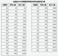 山西2019年音乐类、舞蹈类专业省级统考成绩排名分段统计