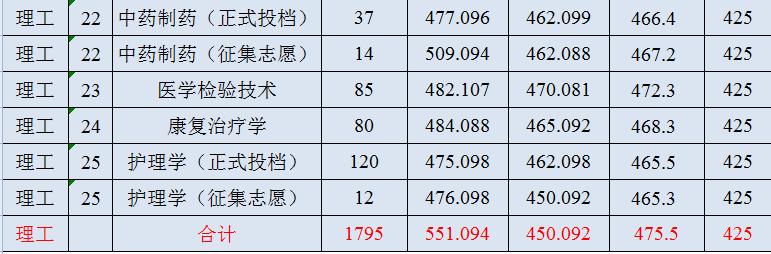 陕西中医药大学2018年陕西各专业录取分数线3
