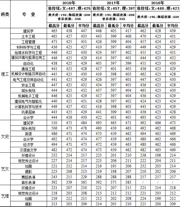 西安建筑科技大学华清学院2018年陕西录取分数线