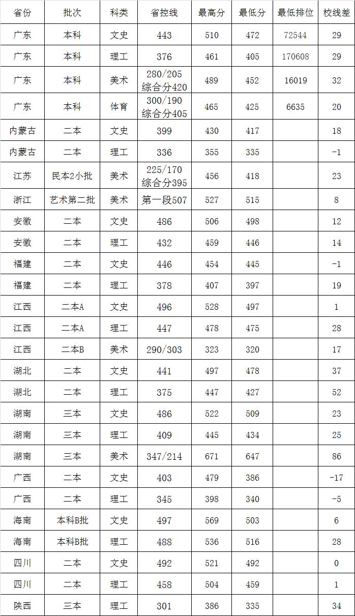 广州大学松田学院2018录取分数线