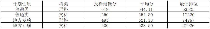 广州医科大学2018年广东录取分数线