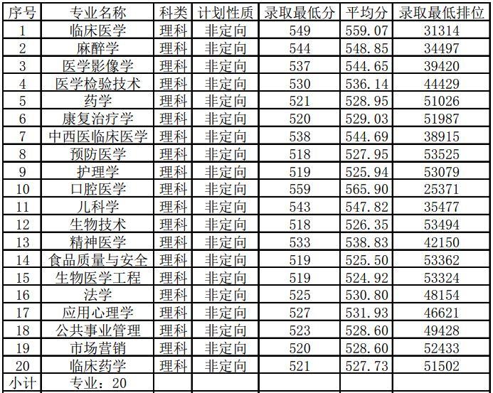 广州医科大学2018年广东录取分数线2