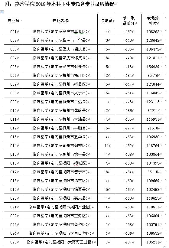 嘉应学院2018年面向广东省的提前批本科卫生专项理科类录取