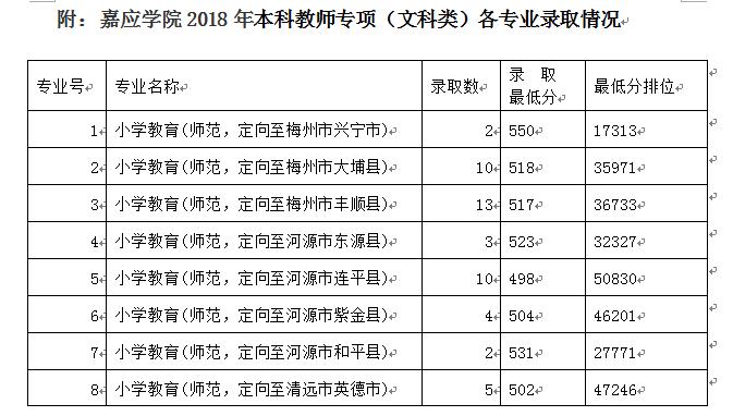 嘉应学院2018年面向广东省的提前批本科教师专项(文科类)录取