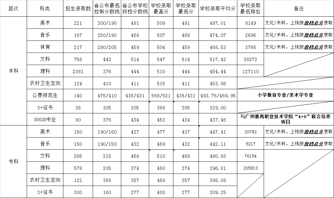 韶关学院2018录取分数线3