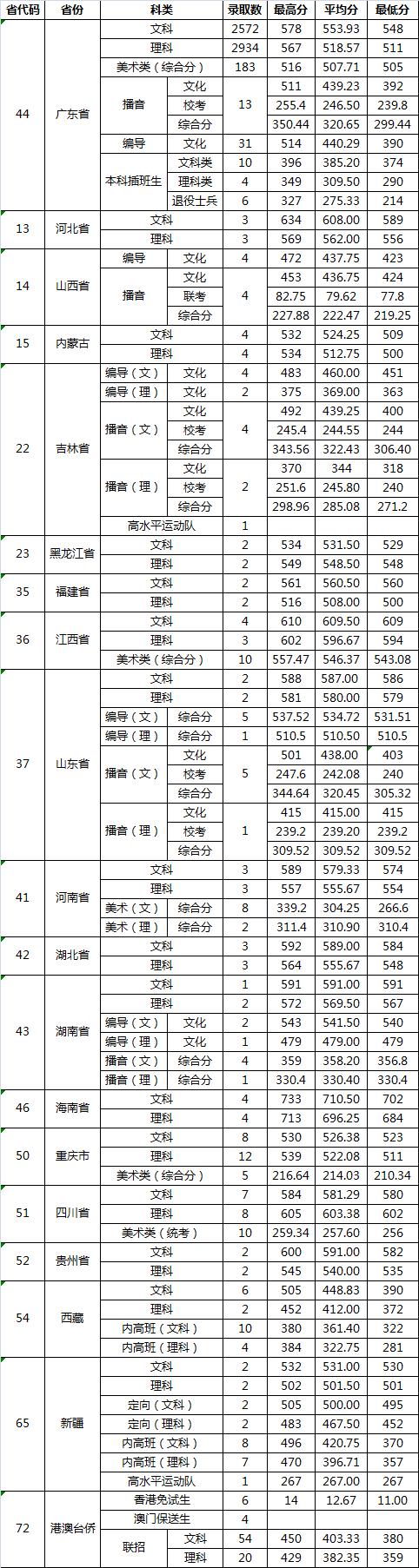 广东财经大学2018录取分数线2