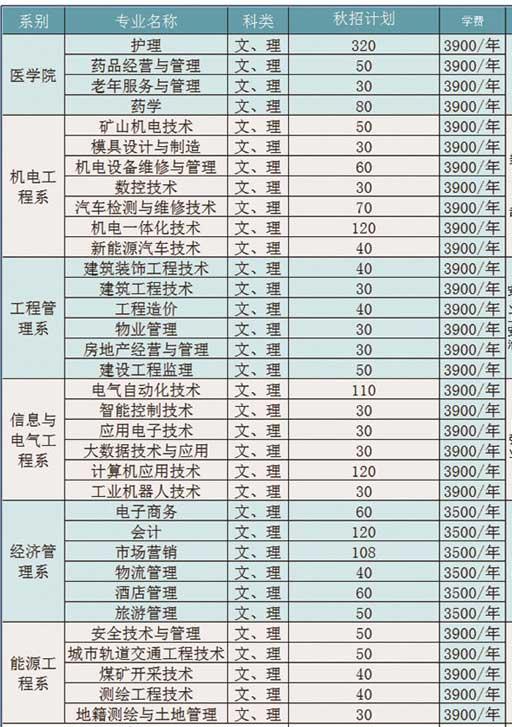 淮南职业技术学院学费多少