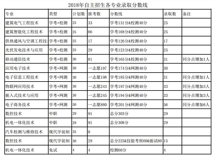 广东机电职业技术学院2018年自主招生录取分数线