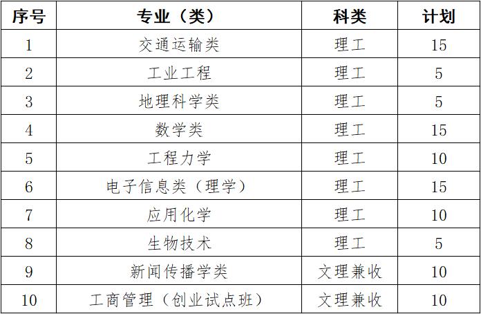 武汉理工大学2019年自主招生专业及招生计划