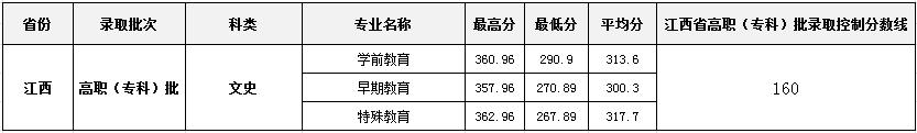 合肥幼儿师范高等专科学校 2018年高招各专业录取情况统计表-江西