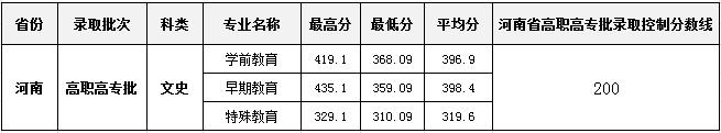 合肥幼儿师范高等专科学校 2018年高招各专业录取情况统计表-河南