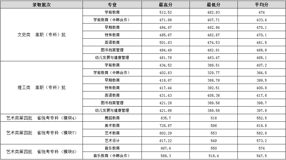 合肥幼儿师范高等专科学校 2018年高招各专业录取情况统计表-安徽
