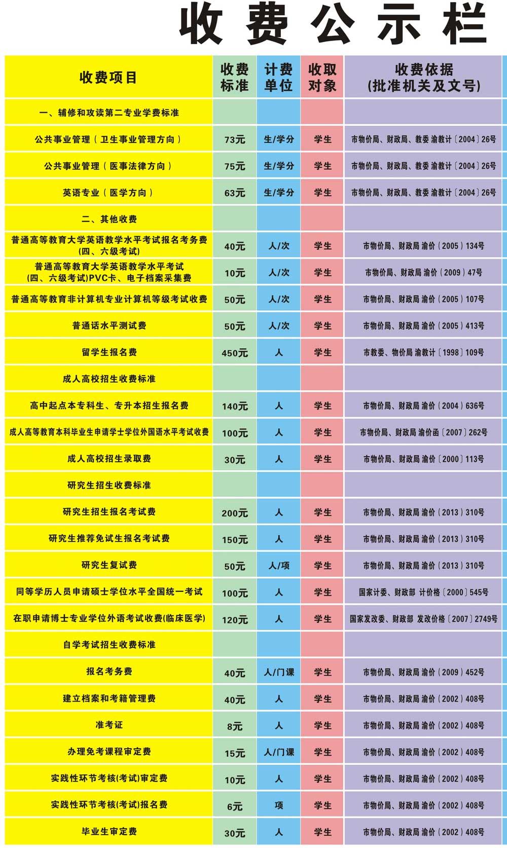重庆医科大学学费多少4