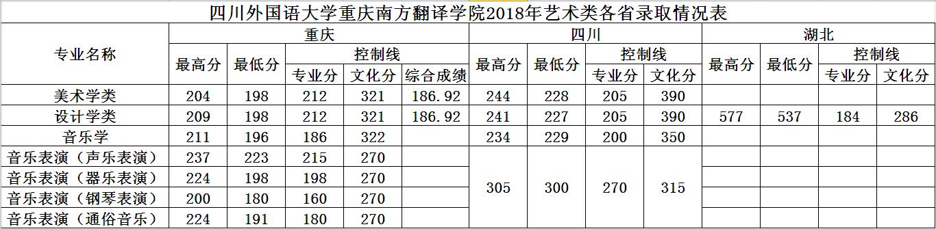 四川外国语大学重庆南方翻译学院2018年艺术类录取分数线