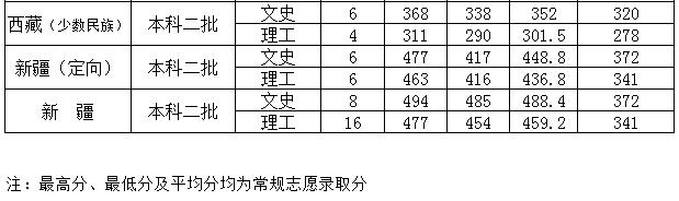 闽江学院2018录取分数线3
