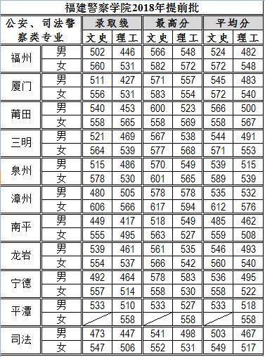 福建警察学院2018录取分数线2