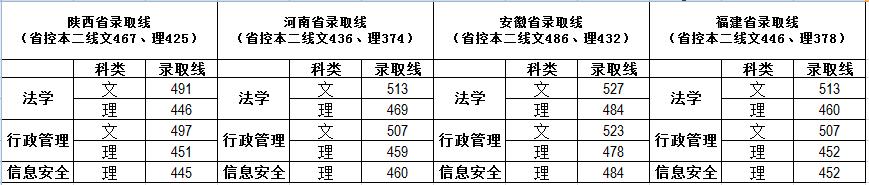 福建警察学院2018录取分数线3