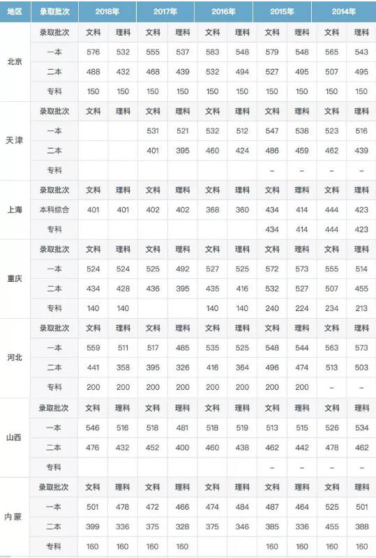 录取分数线和投档线的区别(附各省历年分数线)