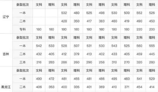 录取分数线和投档线的区别(附各省历年分数线)5