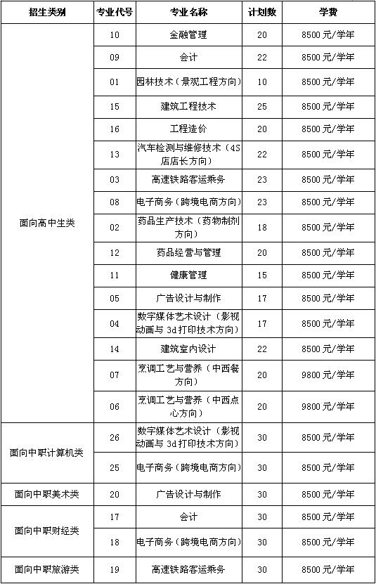 福州黎明职业技术学院学费多少2