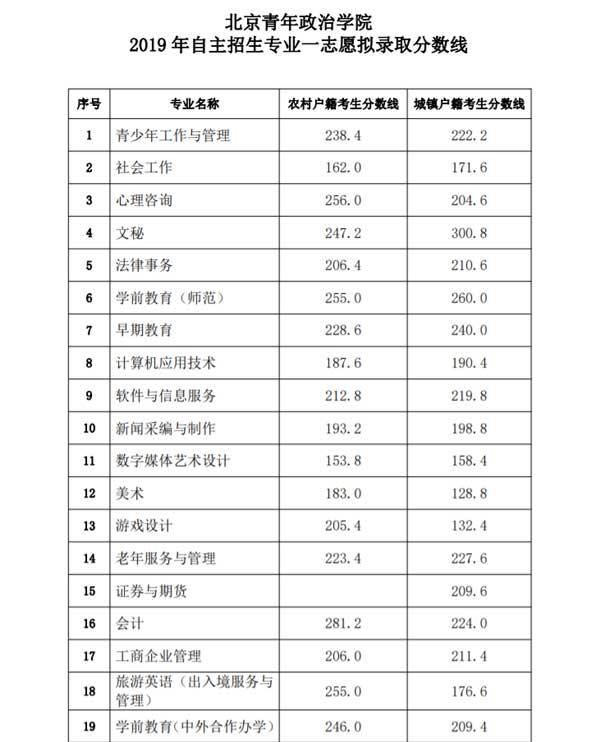北京青年政治学院2019年自主招生专业拟录取分数线