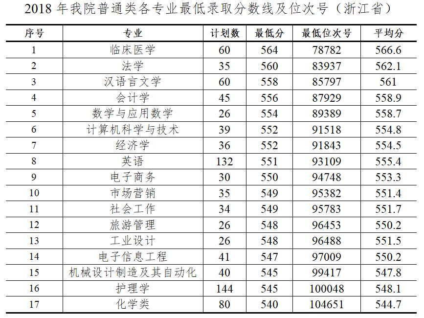 杭州师范大学钱江学院2018年浙江各专业录取分数线