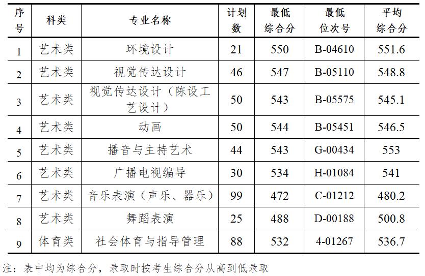 2018年我院艺体类各专业最低录取分数线及位次号(浙江省)